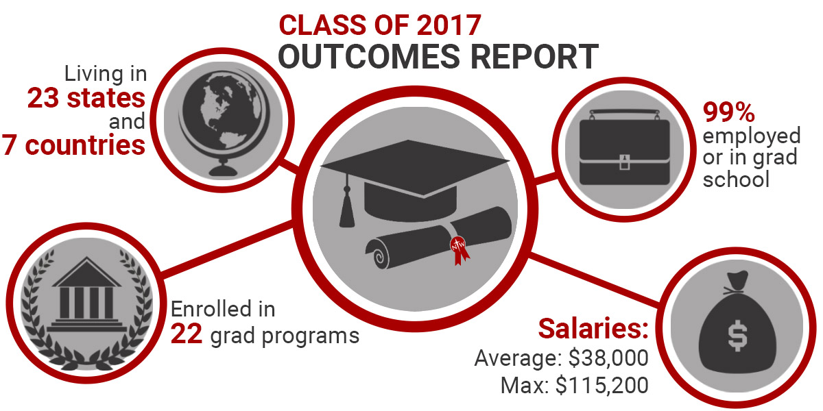 Class of 2017 Outcomes Report