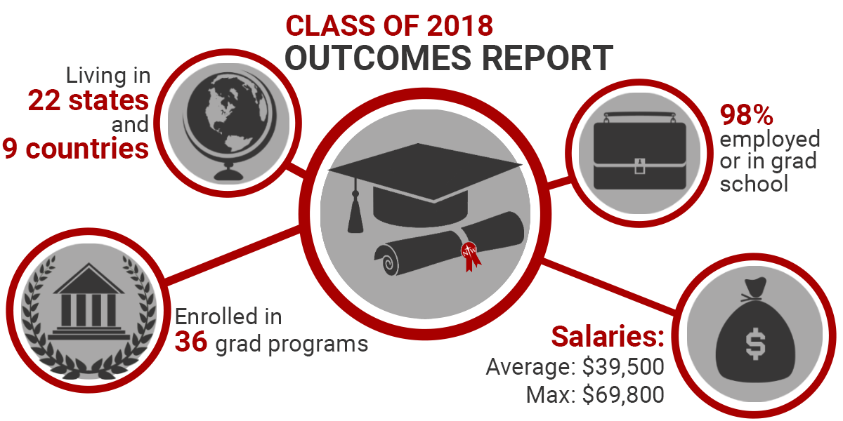 Class of 2018 Outcomes Report