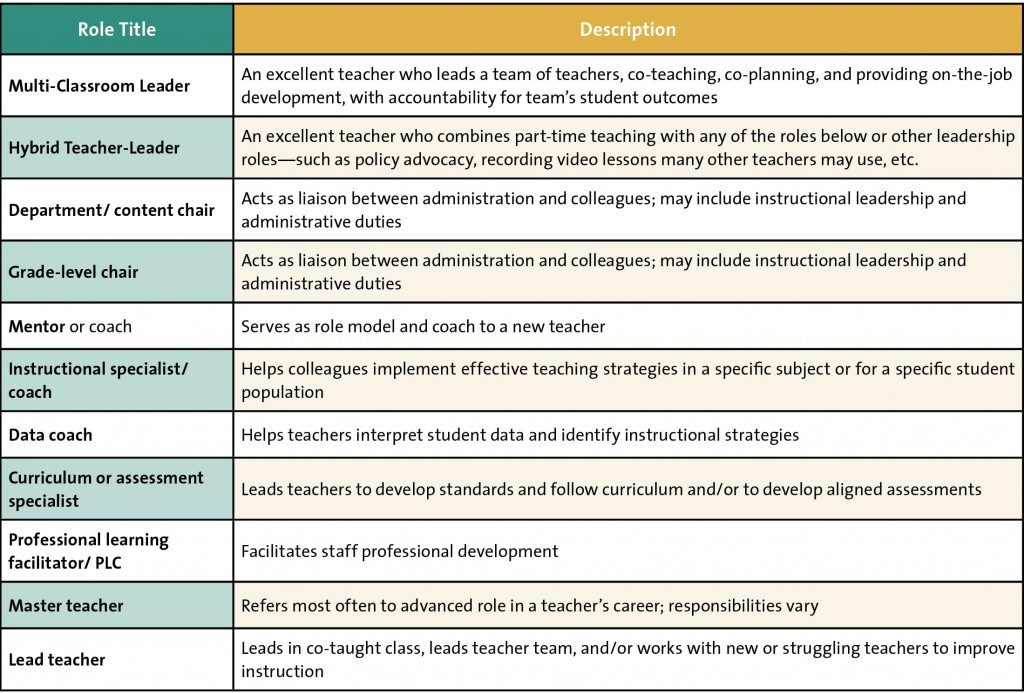 Teacher responsibilities table